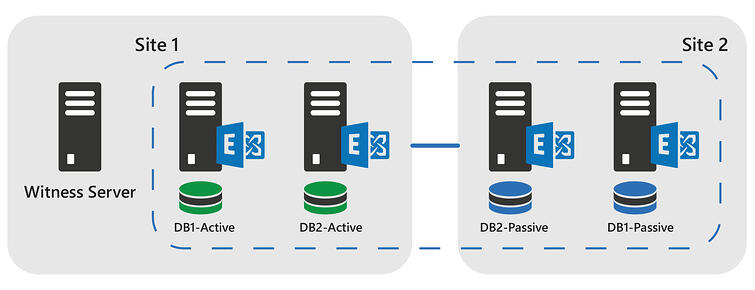 Active Passive Data Center is not the PA for Exchange 2016