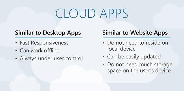 Cloud Apps, KiZAN, PaaS