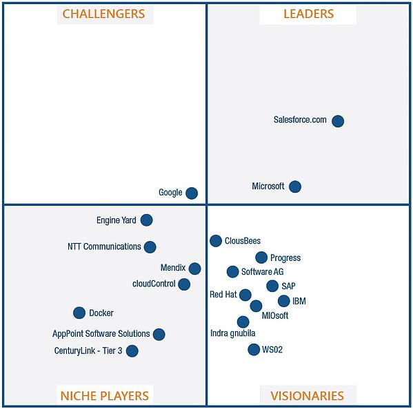 PaaS Gartner Magic Quadrant KiZAN Custom App Dev Services