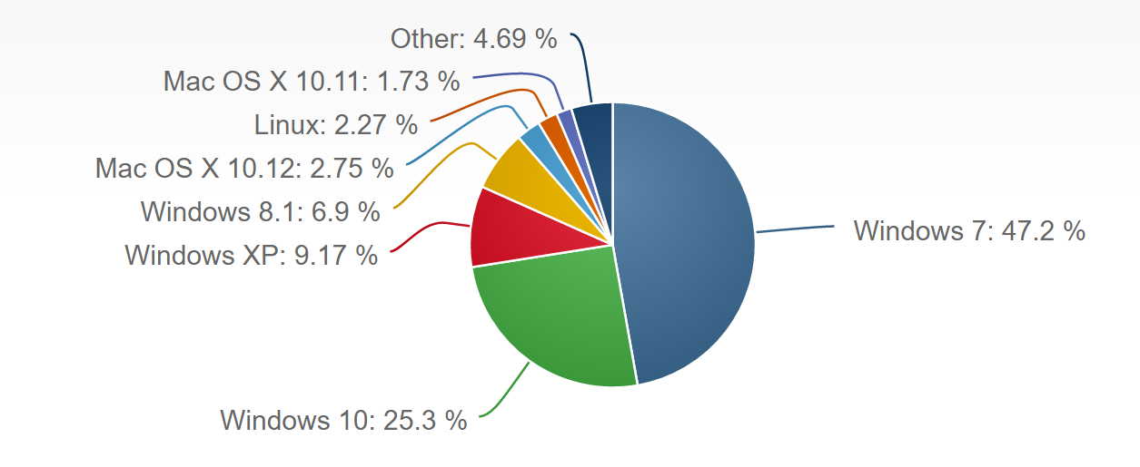 Operating System Market Share - KiZAN Windows Upgrade Services with Microsoft OMS