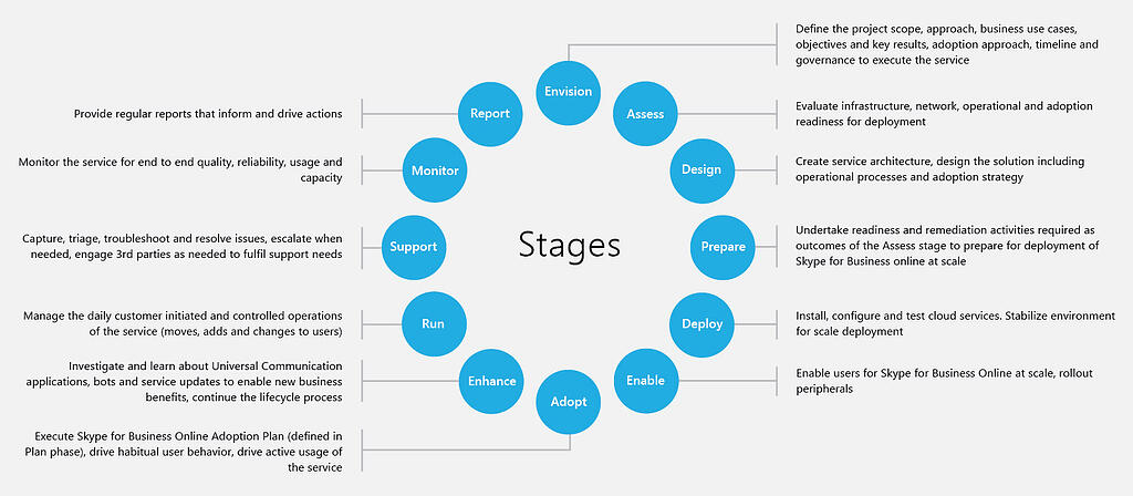Skype Operation Framework Stages