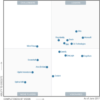 Azure Active Directory Makes Gartner's Magic Quadrant for Access Management